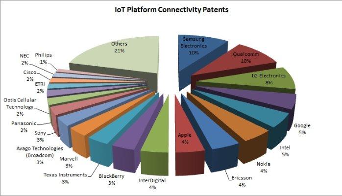 iot-platform-connectivity-patents