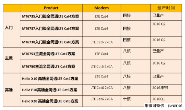 mediatek-2016-products-roadmap