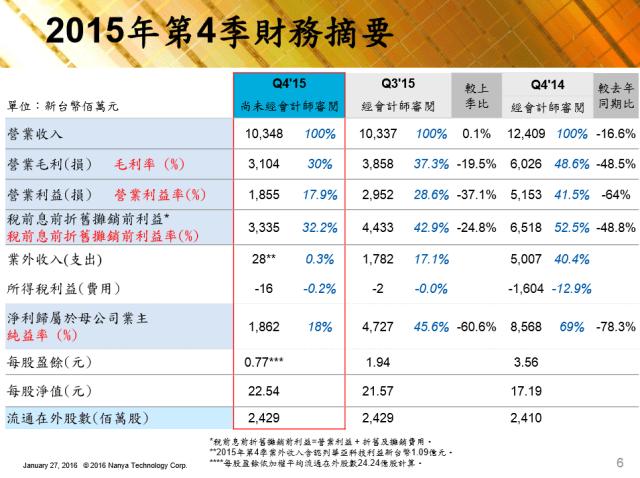 nanya-4q15-financial-status