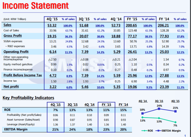 samsung-income-statement-4q15