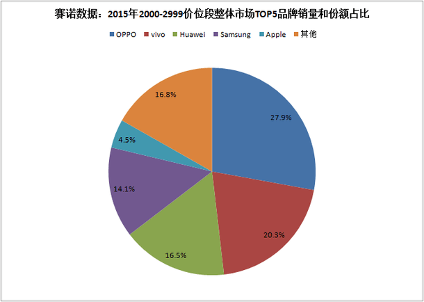 sino-cny2000-2999-top-5-china-2015