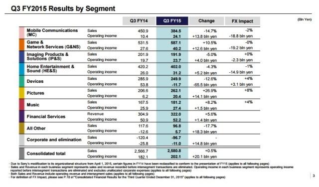 sony-3q15-finance-status