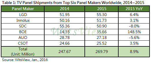 trendforce-tv-panel-shipments-top-six-2014-2015