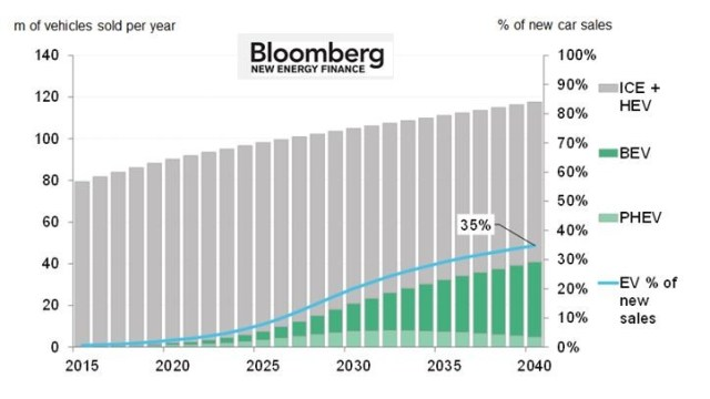 bloomberg-ev-normal-car-sales-2015-2040