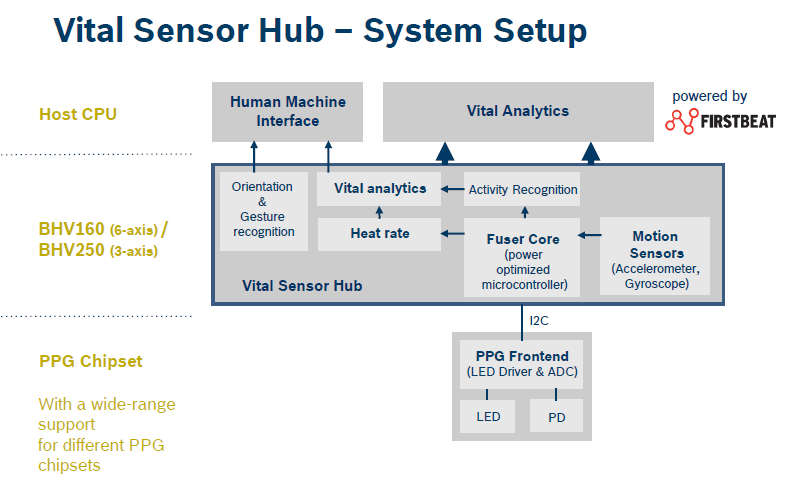 bosche-vital_sensor hub_original