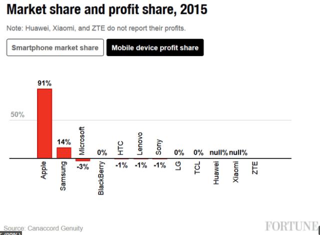canaccord-market-share-profit-share-2015-2