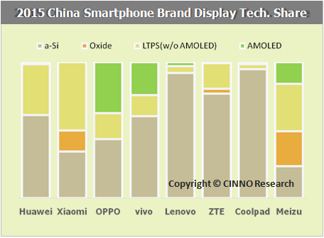 cinnoresearch-2015-china-smartphone-brand-display-tech-share