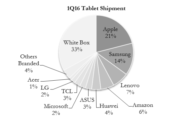 digitimes-1q16-tablet-shipment