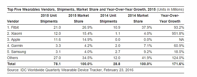 idc-2015-wearables-tracker