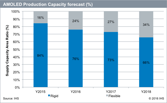 ihs-amoled-production-capacity-forecast-2015-2018