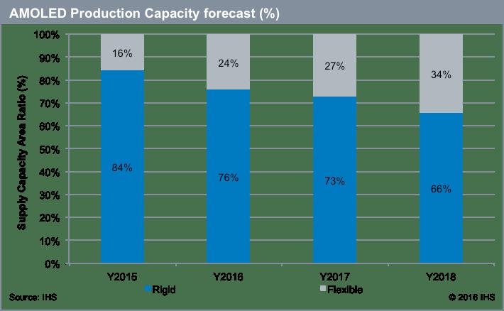 ihs-amoled-production-capacity-forecast-2015-2018