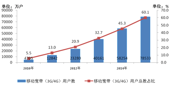 miit-2015-3g-4g-china-users-trends