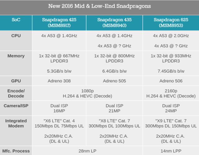 qualcomm-new-snapdragon