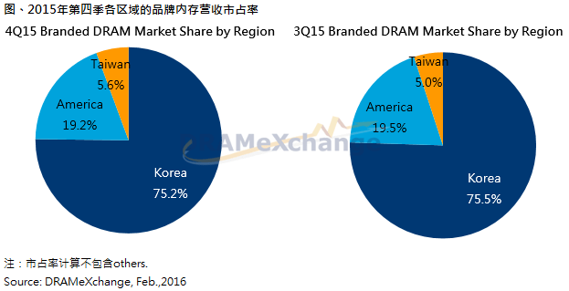 trendforce-4q15-branded-dram-market-share