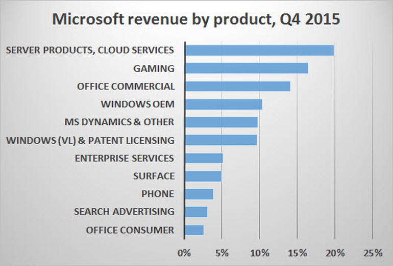 zdnet-microsoft-revenue-by-product-4q15