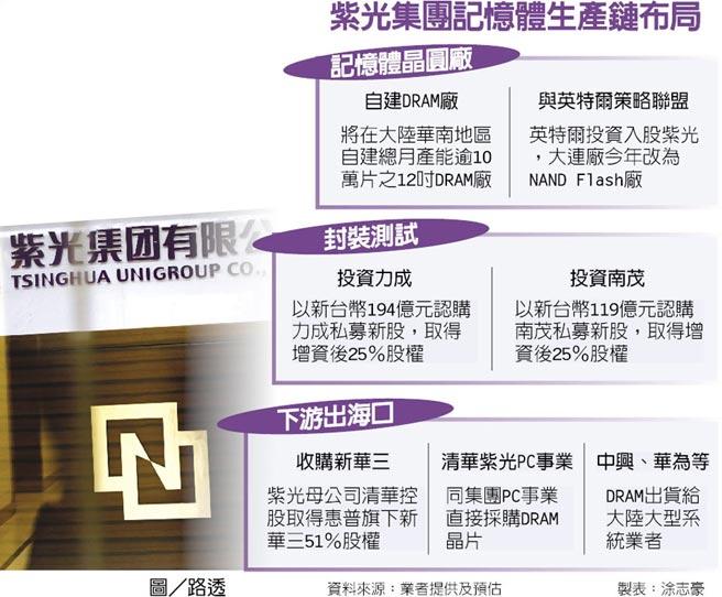 ziguang-dram-supply-chain