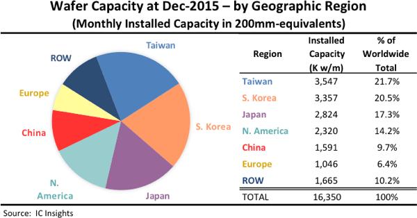 icinsights-wafer-capacity-at-dec-2015