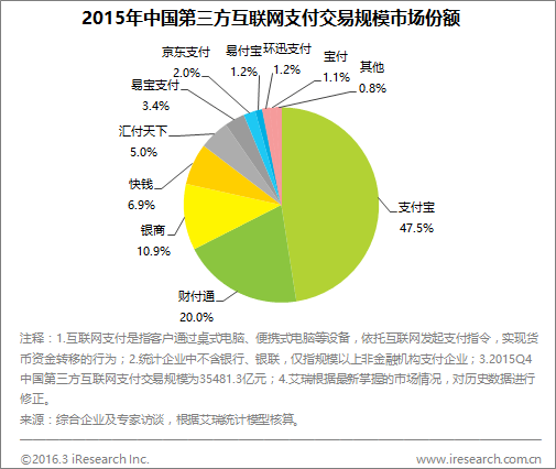 iresearch-2015-3rd-party-payment-marketshare