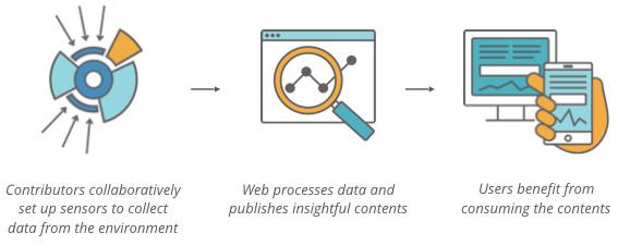 mozilla-sensorweb-diagram
