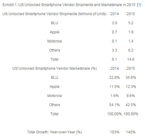 strategyanalytics-us-unlocked-phones-2015