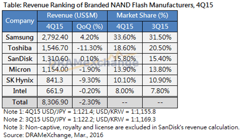 trendforce-nand-market-share-4q15