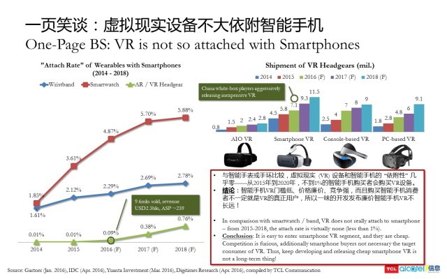 201604 - OnepageBS - Virtual Reality is not so attached to Smartphones