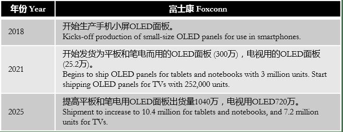 digitimes-foxconn-sharp-oled-development