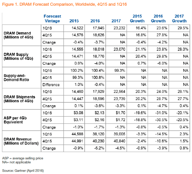 gartner-dram-forecast-4q15-1q16