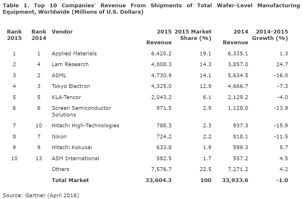 gartner-top-10-revenue-wafer