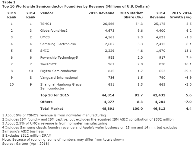 gartner-top-10-ww-semi-foundry-by-revenue-2015