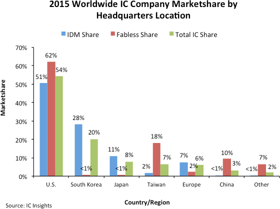 icinsights-2015-ww-ic-company-marketshare-by-hq-locations