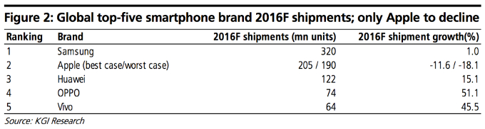 kgisecurities-global-top5-smartphone-brand-2016-shipment
