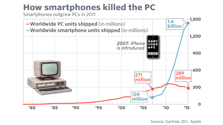 marketwatch-how-smartphone-killed-the-pc