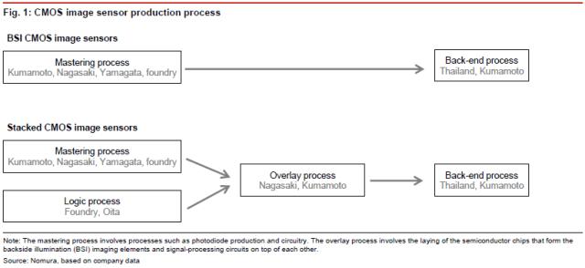nomura-sony-cmos-image-sensor-production-process