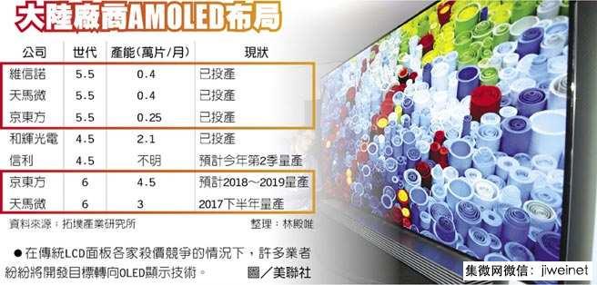 shoujibao-china-amoled-development