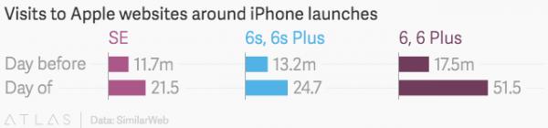 similarweb-iphone-se-sales