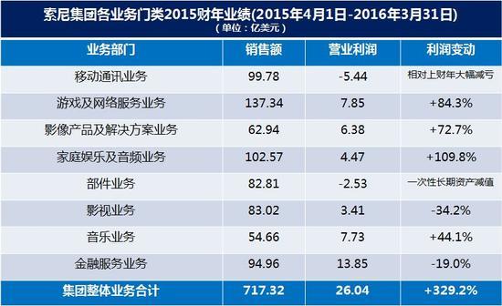 sony-financial-report-2015-4-1-2016-3-31