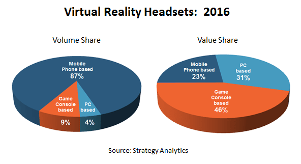 strategyanalytics-virtual-reality-headsets-2016