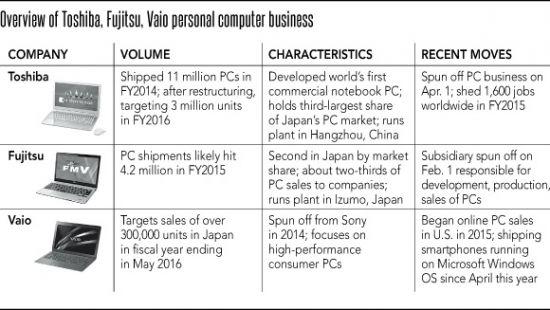 toshiba-fujitsu-vaio-personal-computer-business