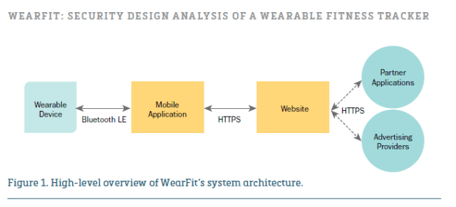wearfit-secure-wearable