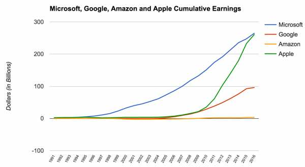businessinsider-microsoft-google-apple-amazon-cumulative-earnings