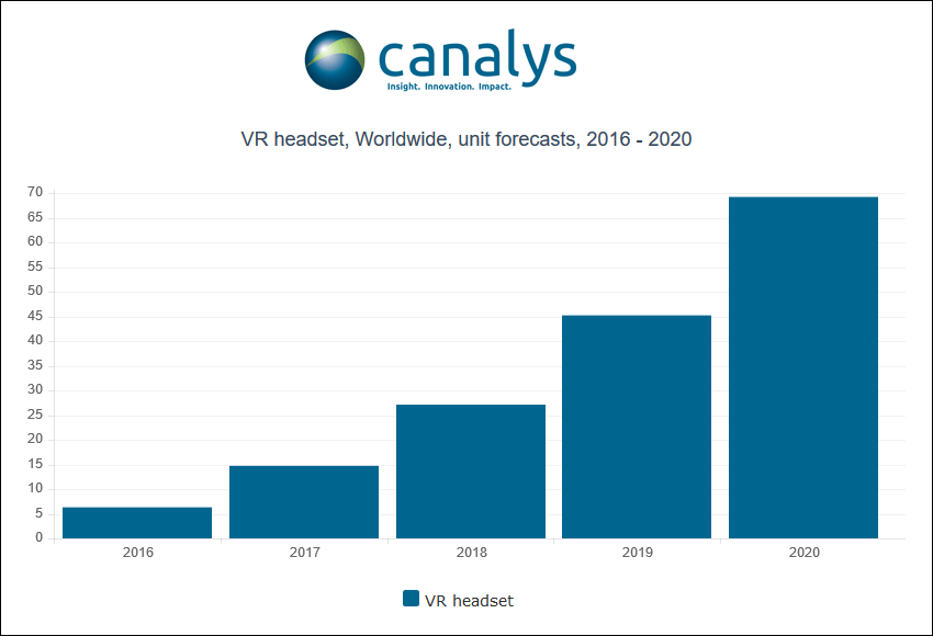 canalys-vr-headset-worldwide-2016-2020