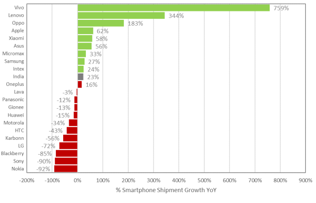 counterpointresearch-indian-smartphone-market-1q16