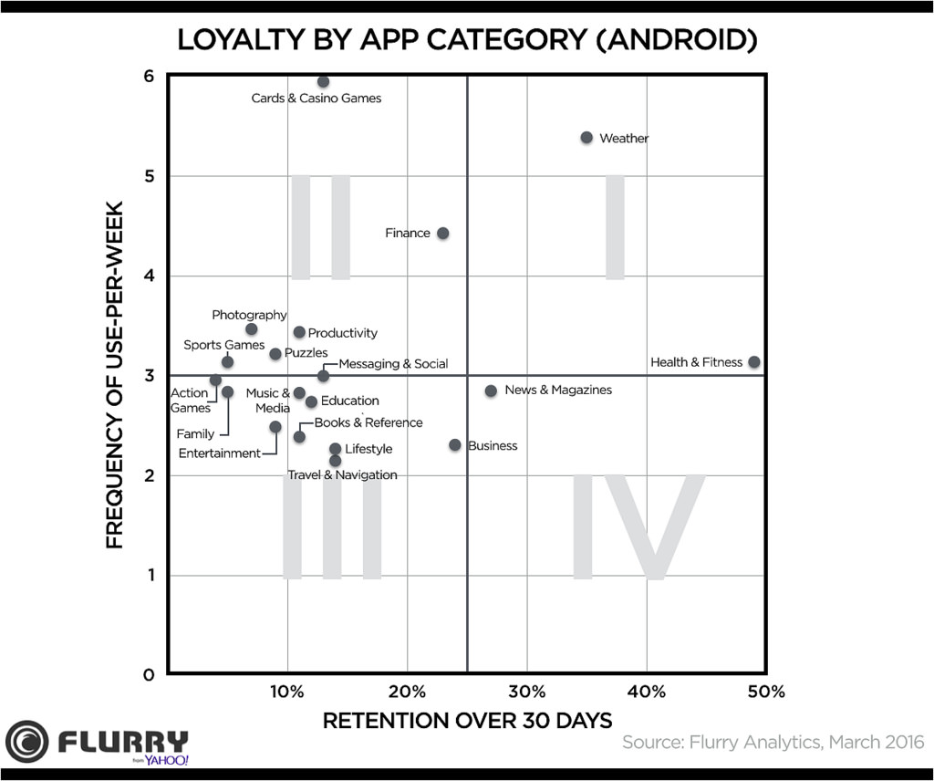 flurry-loyalty-by-app-category-android-2016