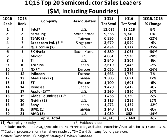 icinsights-1q16-top-20-semiconductor-sales