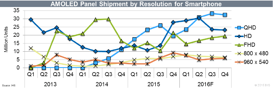ihs-amoled-panel-shipment-resolution-for-smartphone-2016