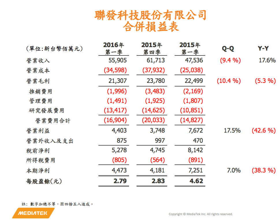 mediatek-1q16-financial-report