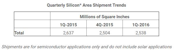 semi-quarterly-silicon-area-shipment-trends