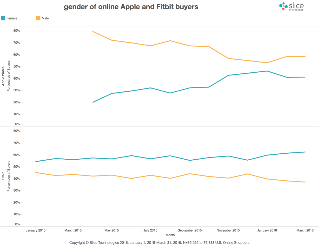 slice-gender-of-online-apple-and-fitbit-buyers