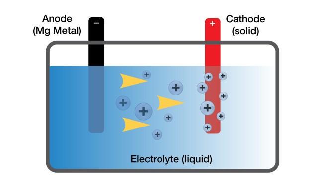 toyota-magnesium-battery